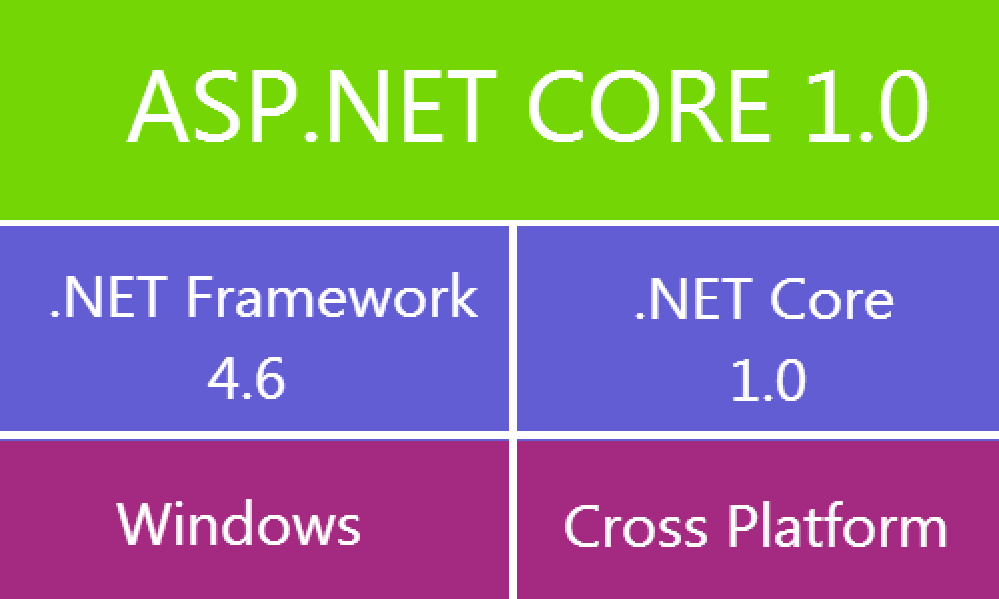 Difference-between-.NET-Framework-and-.NET-Core